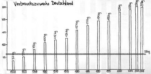 anteil wald deutschland